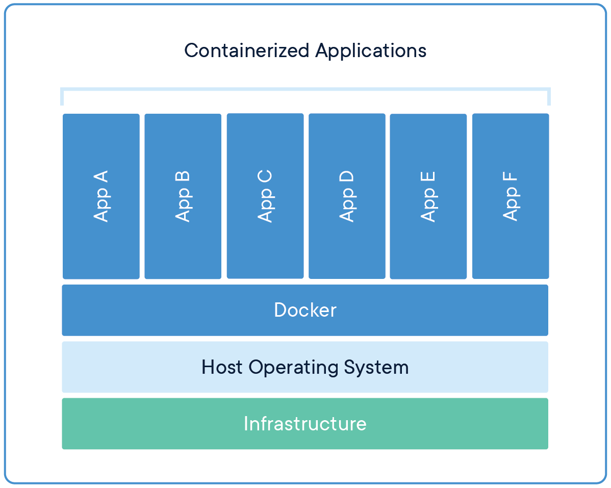 Docker containers are a bit like Virtual Machines, but much more lightweight
