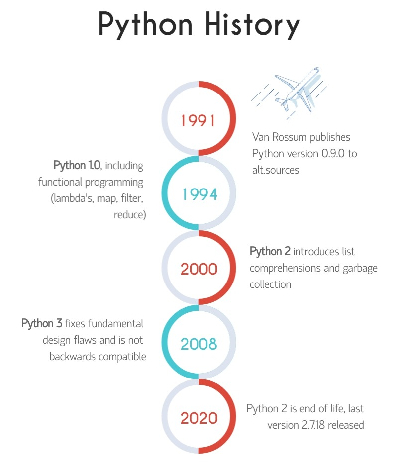 A graphical timeline of Python's history